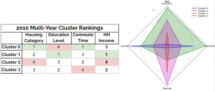 Table and radar chart depicting how each 2010 cluster ranks in each feature category as well as household income