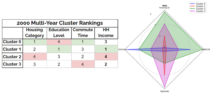 Table and radar chart depicting how each 2000 cluster ranks in each feature category as well as household income