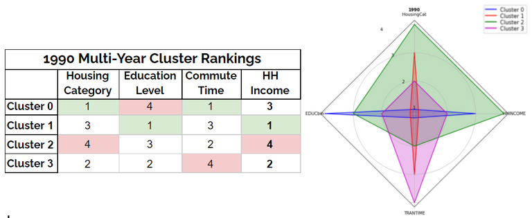 Table and radar chart depicting how each 1990 cluster ranks in each feature category as well as household income