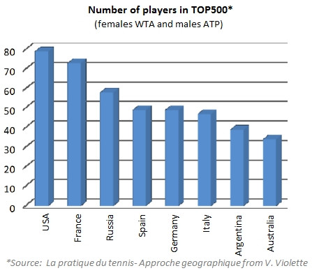 Number of WTA ATP players by country