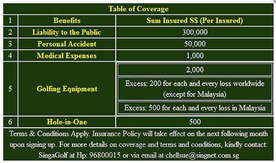 Golfers' Insurance Coverage