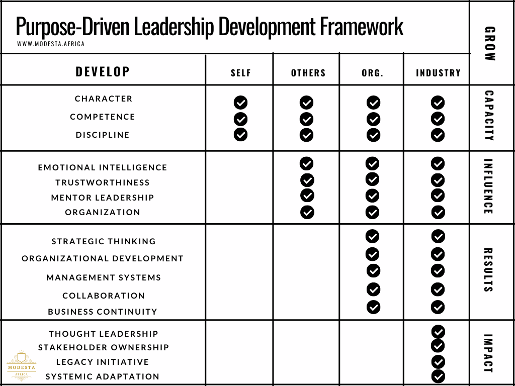 Purpose-Driven Leadership Development Framework.png