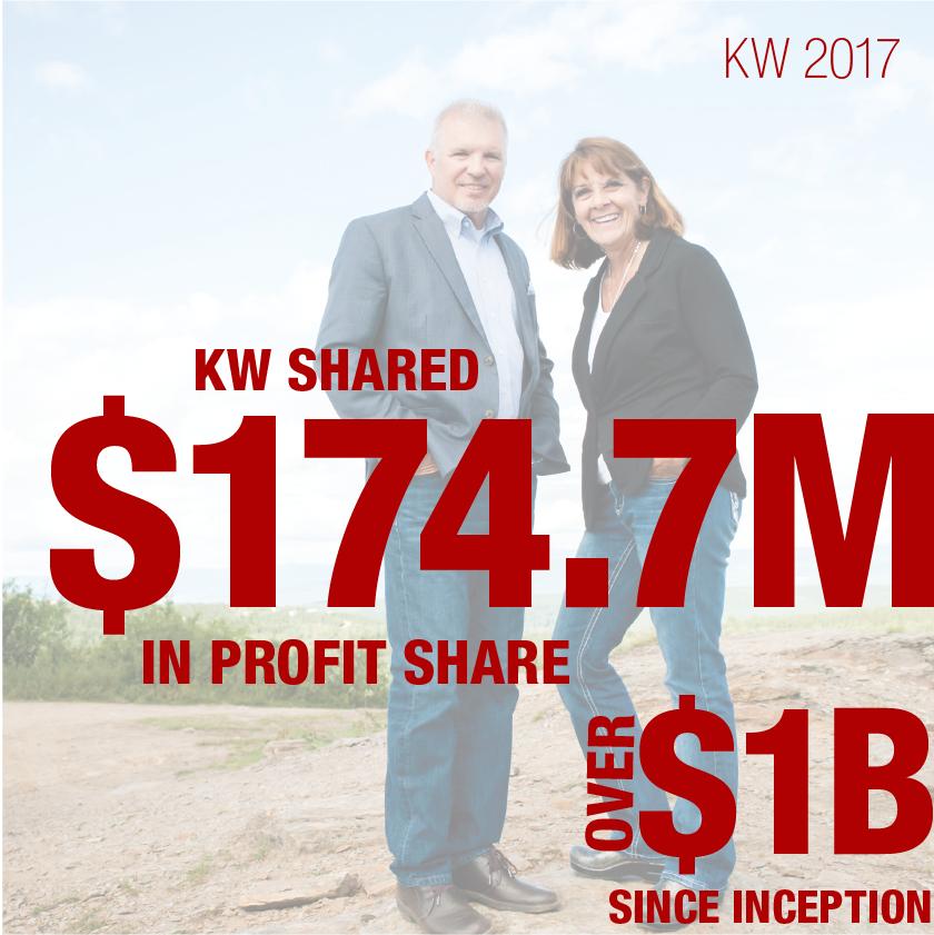 #1KW shared $174.7M