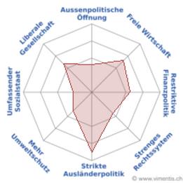 Vimentis_Spider_René_Huber_GR_Wahlen_2