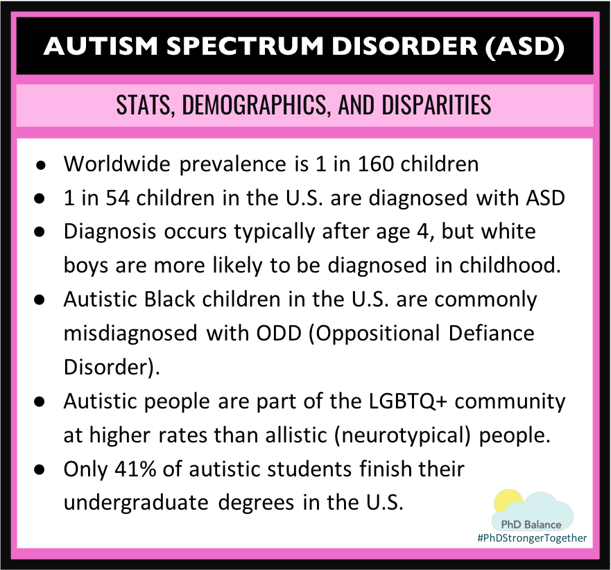 Graphic on Autism Spectrum Disorder Stats Demographics and disparities. All text in post.