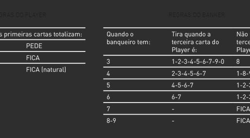 Parte 2, BACCARAT: um jogo simples, fácil e de rápida jogabilidade.