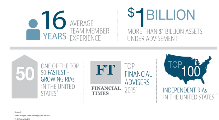 401k Consulting Firms Arizona - Wealth Plan Advisors - Detailed Stats