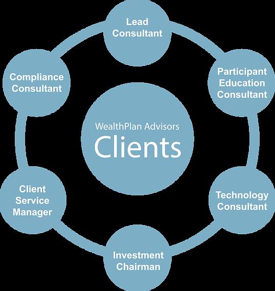 Arizona Retirement Consulting Firms - Wealth Plan Advisors