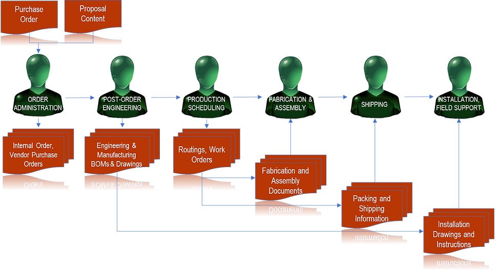 This shows a typical order engineering process for companies that make and sell complex products that require ETO (engineer-to-order) capabilities