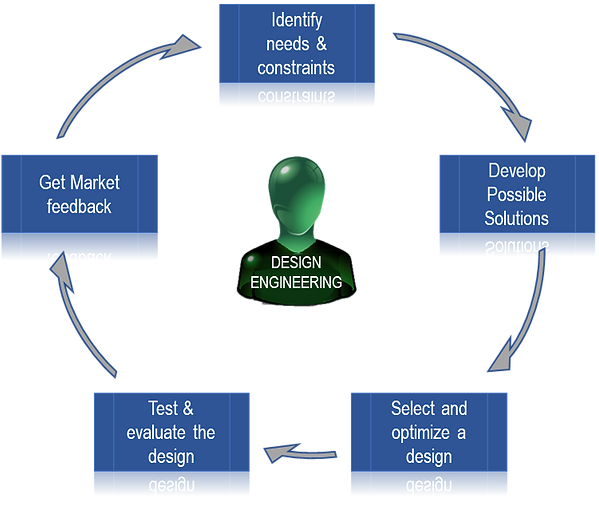 This shows a typical design engineering cycle for companies that make and sell complex products that require ETO (engineer-to-order) capabilities