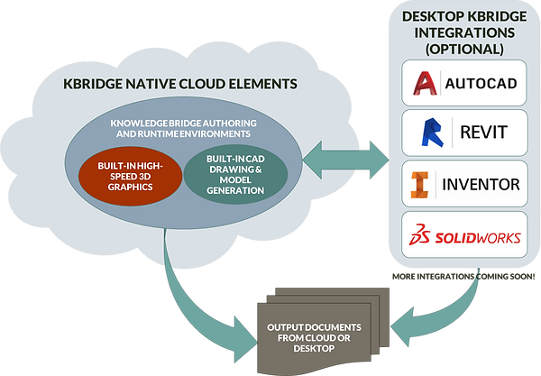 A diagram showing how Knowledge Bridge enables cloud-based ETO systems with optional CAD itegration.