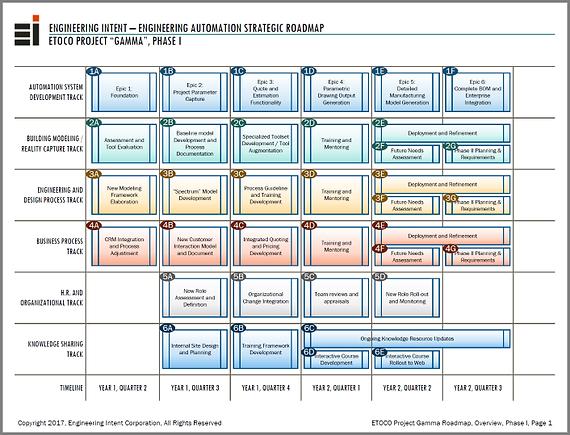 Engineering Intent Strategic Enterprise Roadmap Development
