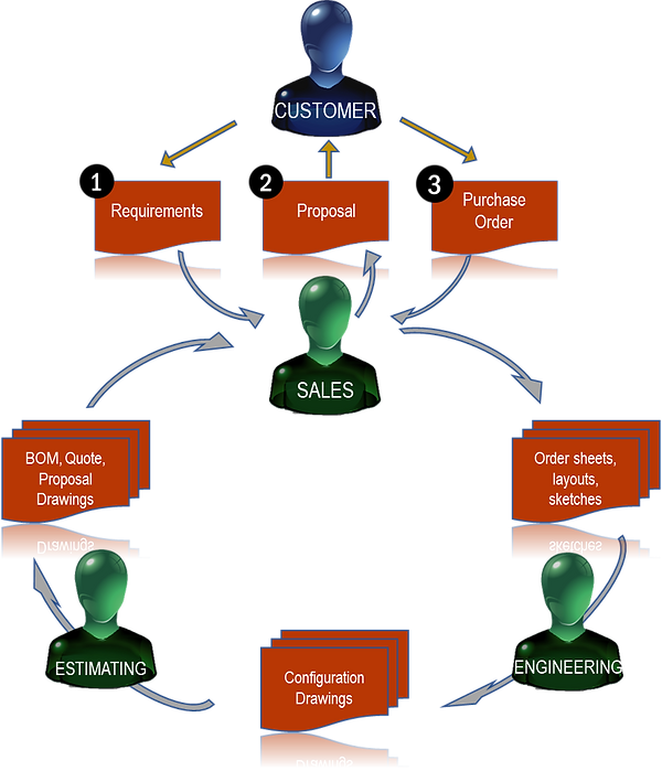 This shows a typical sales engineering cycle for companies that make and sell complex products that require customized CPQ (configure-price-quote) utilities.