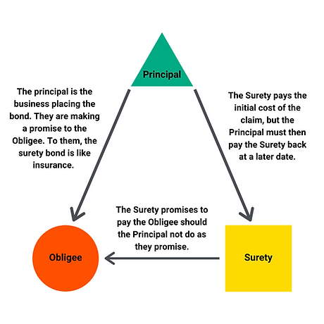 PS Surety - Bond Diagram (1).png