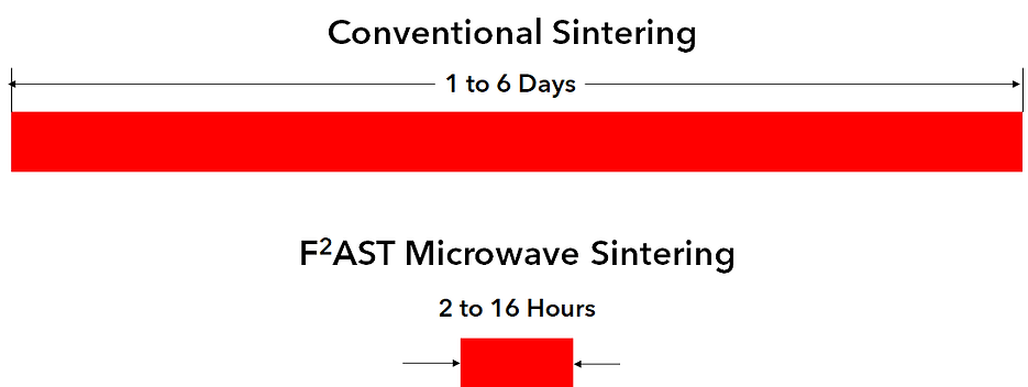 F2ast vs Conventional Sintering.png