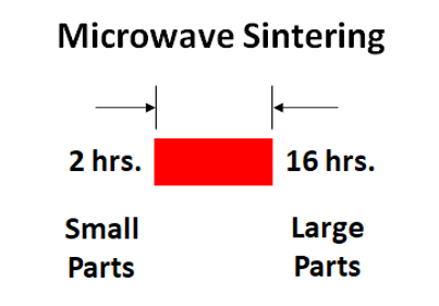 Microwave Sintering Time.png