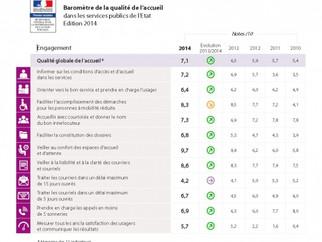 La préfecture de Meurthe et Moselle chef de file des démarches qualité préfectorales !
