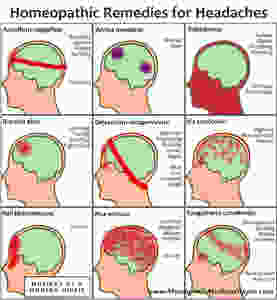 Homeopathy for Headaches | Musings of a Modern Hippie