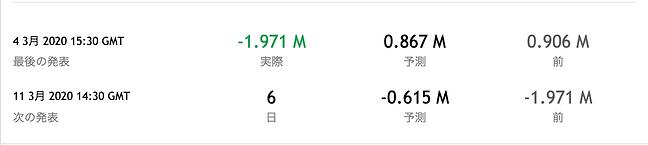 EIA クッシング在庫20200304.png