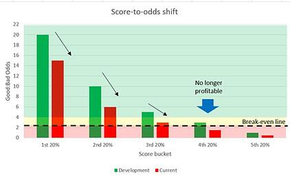 Shift Happens: Top tips on Scorecard Re-alignments