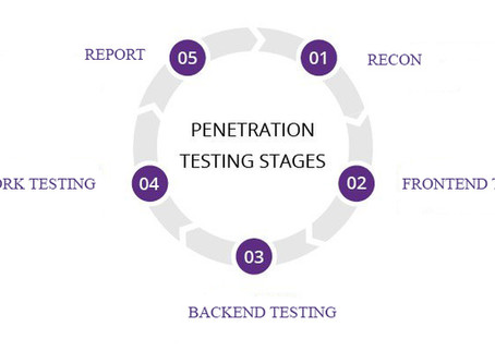 What is penetration testing ?