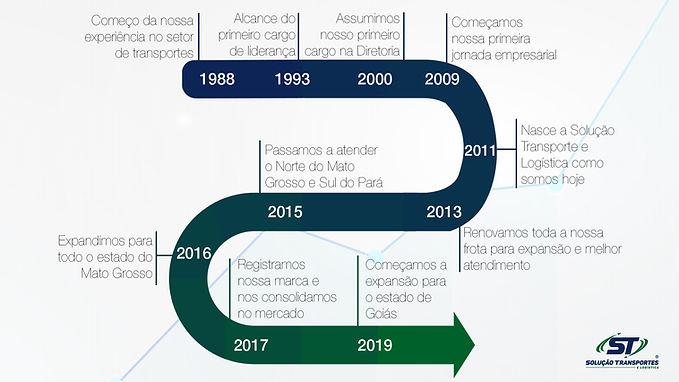 Linha_do_Tempo_-_ST_Solução_Transporte