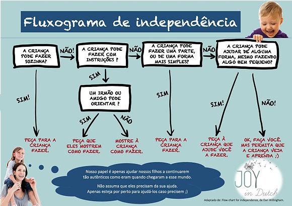 Fluxograma de independência