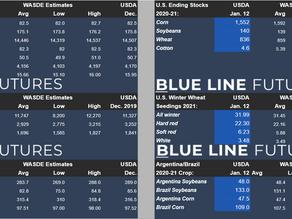 USDA/WASDE Report | Released Data vs. Estimates