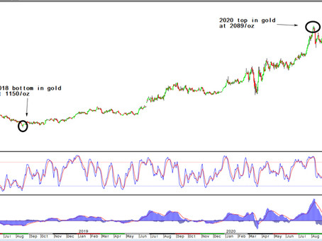 Gold/Silver: The fork in the road