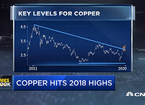 Copper futures amidst strong China demand and U.S. stimulus hopes