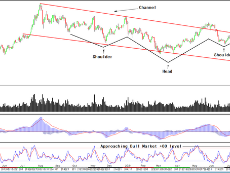 Gold/Silver: Time to get technical