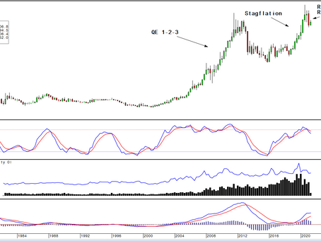 Gold/Silver: The key levels to watch