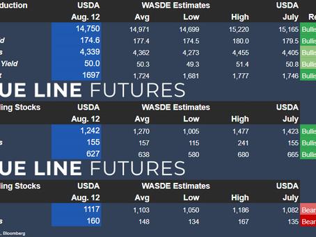 WASDE Report Headline Numbers   Aug. 12, 2021