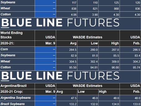 USDA Estimates | WASDE 03-09-2021
