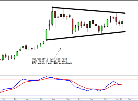 Gold/silver/bitcoin: It's about to get 'Choppy'