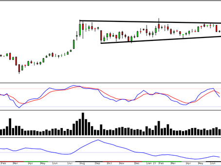 Gold/Silver: We continue to add to our long-term strategies