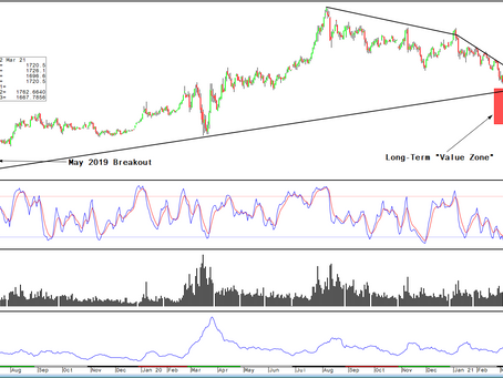 Gold/Silver: An opportunistic approach for accumulation
