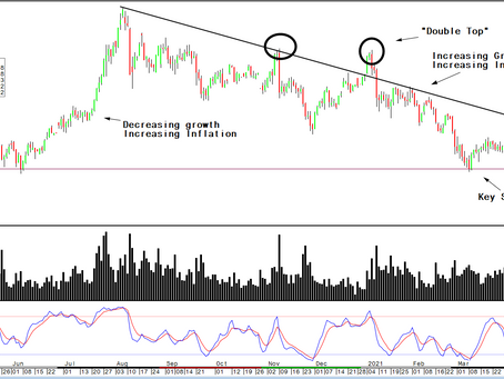 Gold/Silver/Commodities: Quick Note on what I am watching