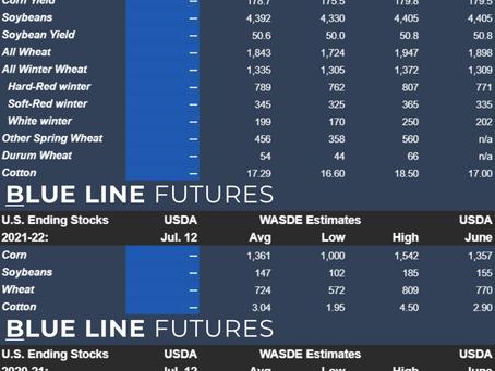 WASDE Report Estimates   July 12, 2021