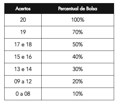 Tabela 2 Bolsas.png