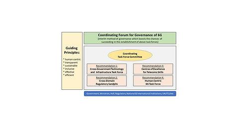 6G Policy Governance.jpg