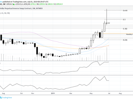 Bitcoin Weekly Market Update 07-01-2019: $14k, what next?