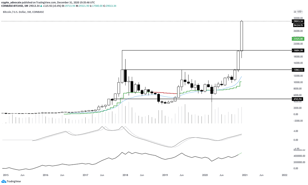 BTC Monthly Dec 31 2020