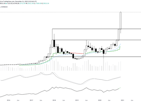 BTC Ends 2020 With A Bang, ETH thoughts