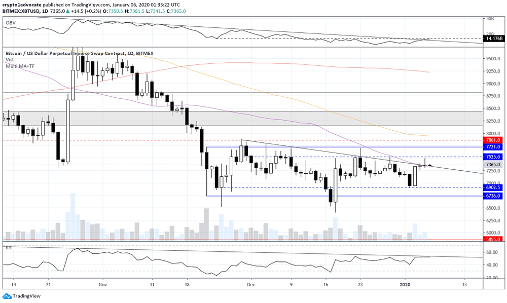 Bitcoin Daily Jan 5, 2020