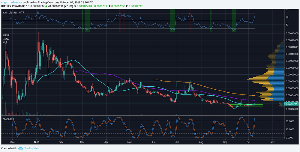 POWR BTC Daily Technical Analysis