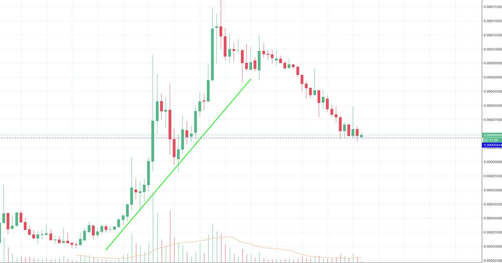 POWR/BTC Chart