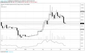 Bitcoin Weekly 10-06-2019