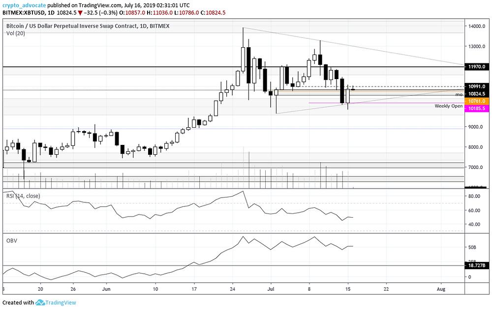 Bitcoin Daily Chart 07-15-2019