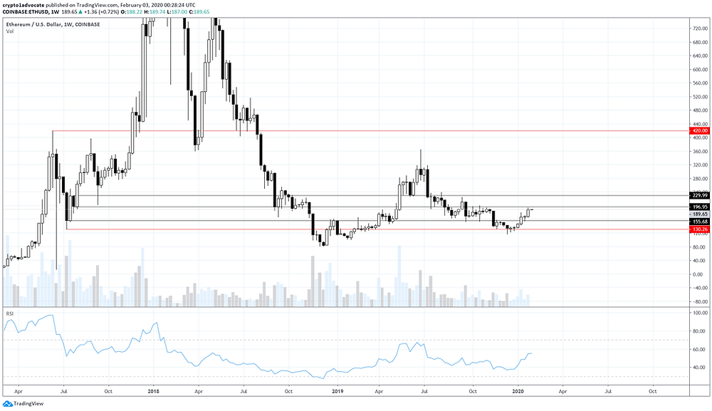 ETH Weekly Feb 2 2020
